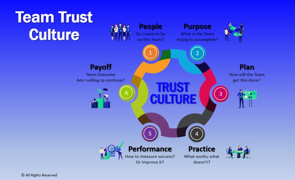 team trust culture